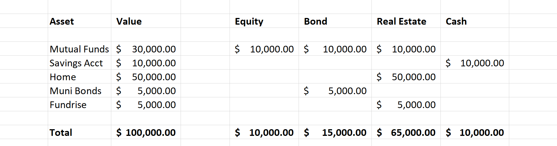 Asset Allocation Table 2